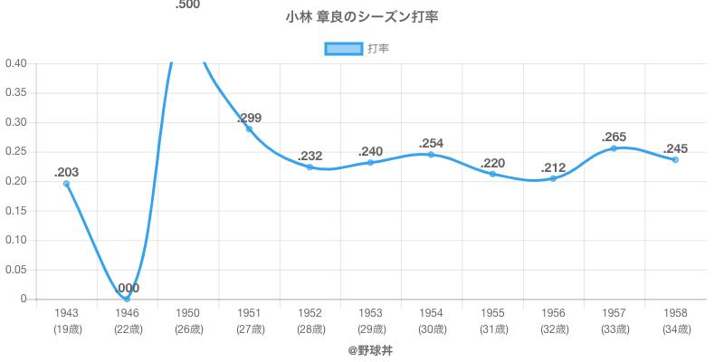 小林 章良のシーズン打率