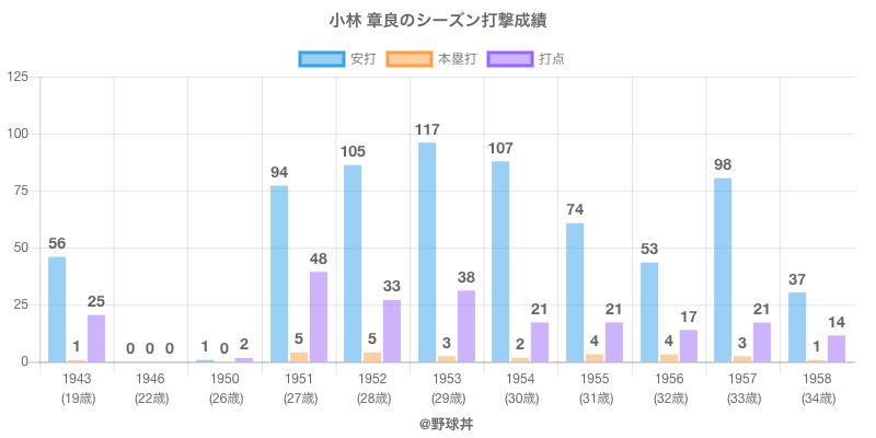 #小林 章良のシーズン打撃成績