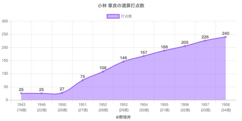 #小林 章良の通算打点数
