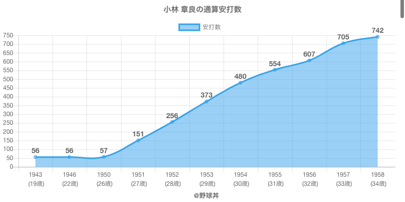 #小林 章良の通算安打数