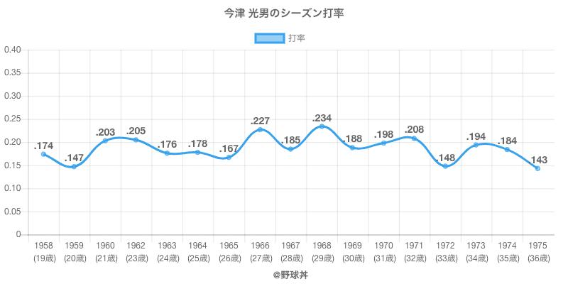 今津 光男のシーズン打率