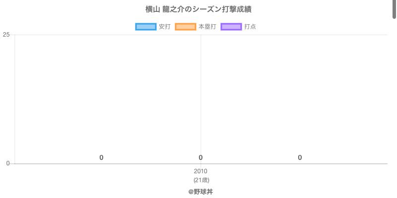 #横山 龍之介のシーズン打撃成績