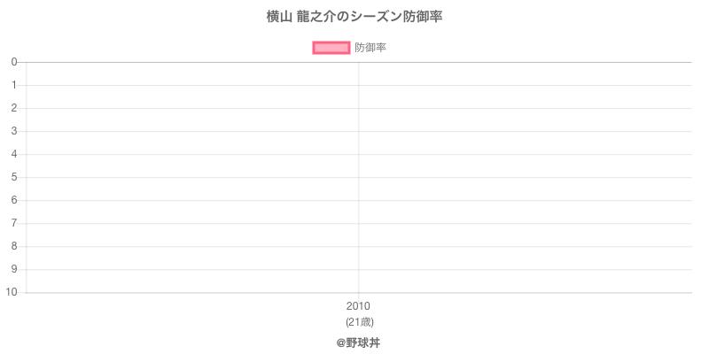 横山 龍之介のシーズン防御率