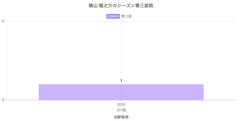 #横山 龍之介のシーズン奪三振数