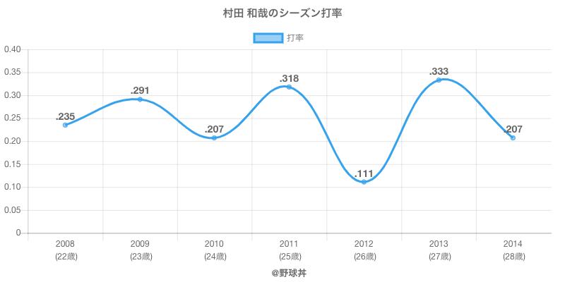 村田 和哉のシーズン打率
