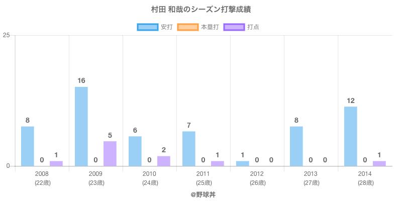 #村田 和哉のシーズン打撃成績