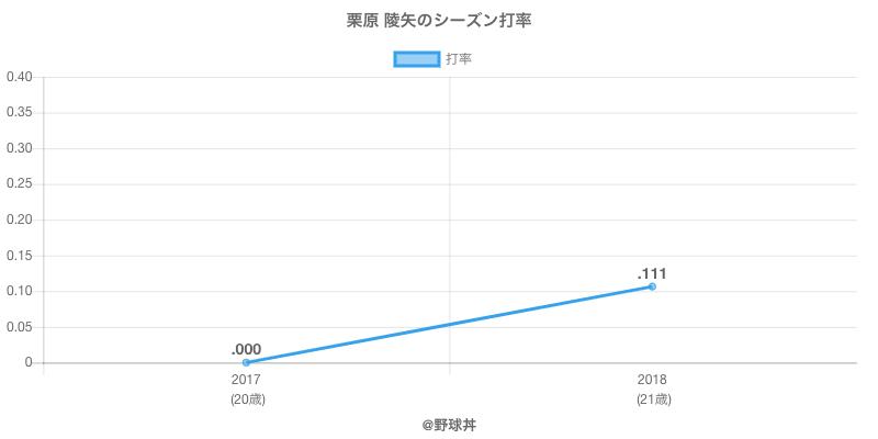 栗原 陵矢のシーズン打率