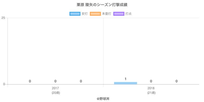 #栗原 陵矢のシーズン打撃成績