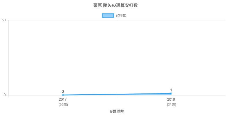 #栗原 陵矢の通算安打数