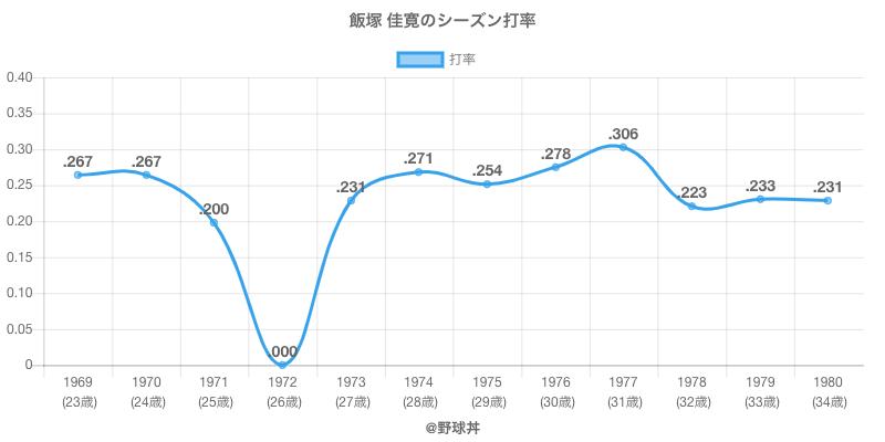 飯塚 佳寛のシーズン打率