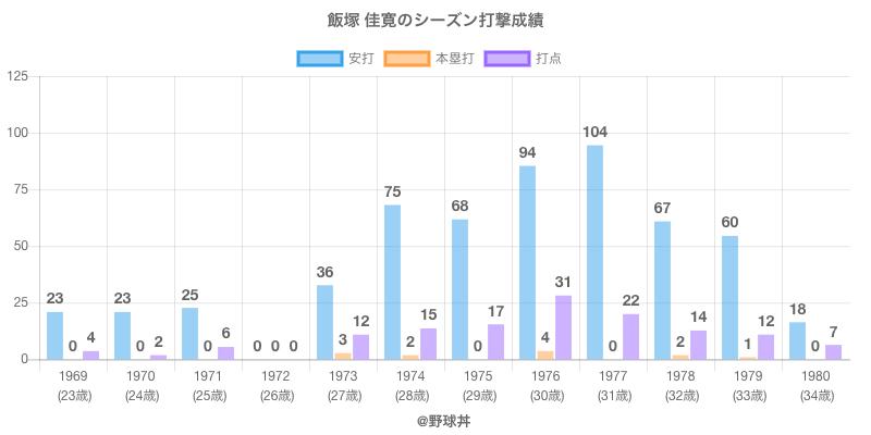 #飯塚 佳寛のシーズン打撃成績