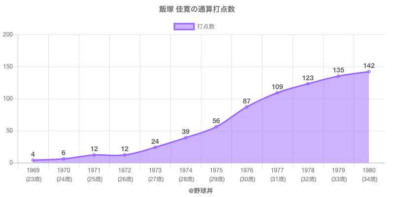 #飯塚 佳寛の通算打点数