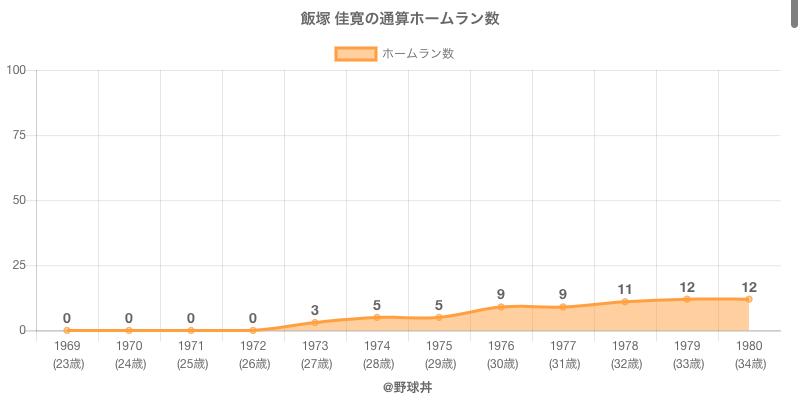 #飯塚 佳寛の通算ホームラン数