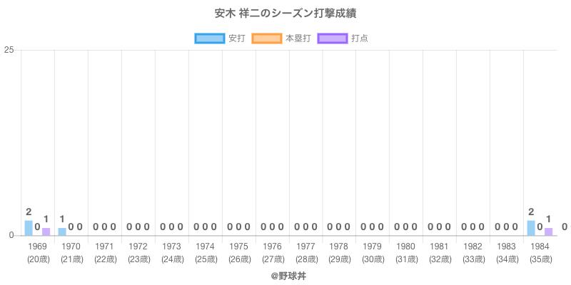 #安木 祥二のシーズン打撃成績