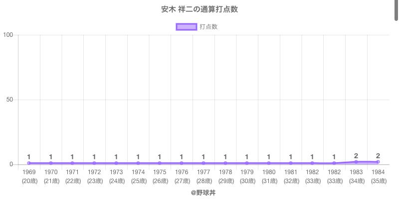 #安木 祥二の通算打点数