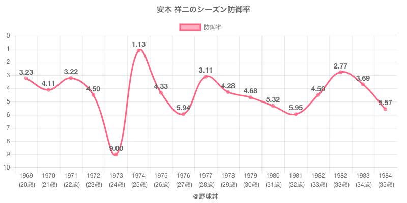 安木 祥二のシーズン防御率