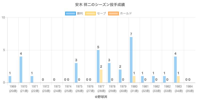 #安木 祥二のシーズン投手成績