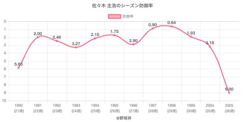 佐々木 主浩のシーズン防御率