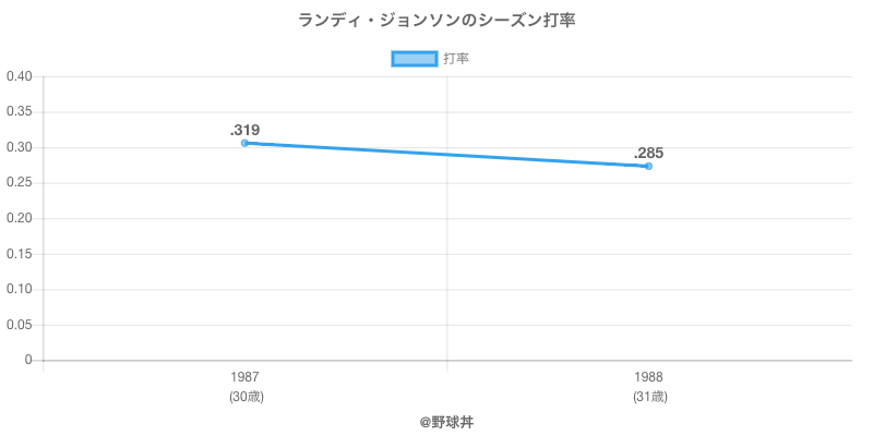 ランディ・ジョンソンのシーズン打率