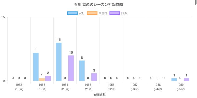 #石川 克彦のシーズン打撃成績