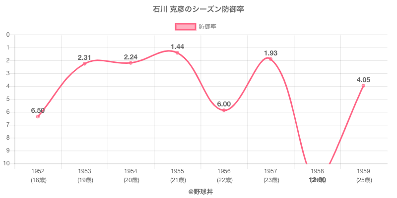 石川 克彦のシーズン防御率