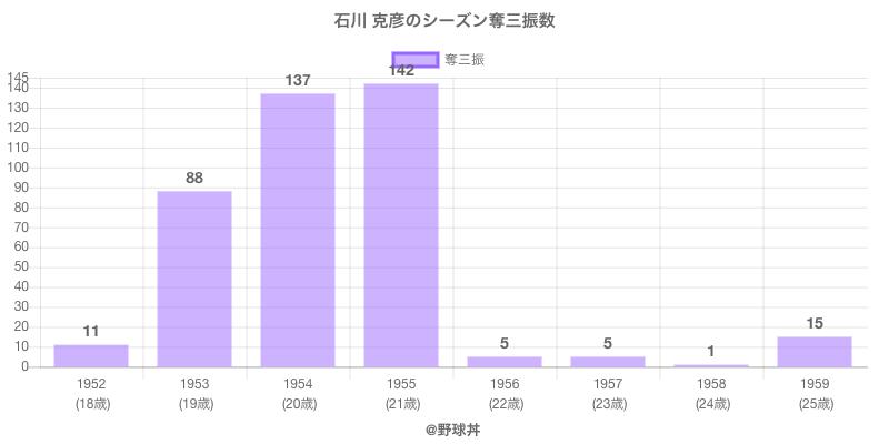 #石川 克彦のシーズン奪三振数