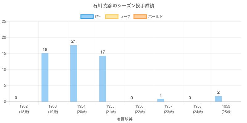 #石川 克彦のシーズン投手成績