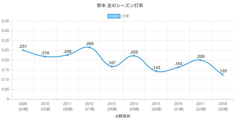 野本 圭のシーズン打率