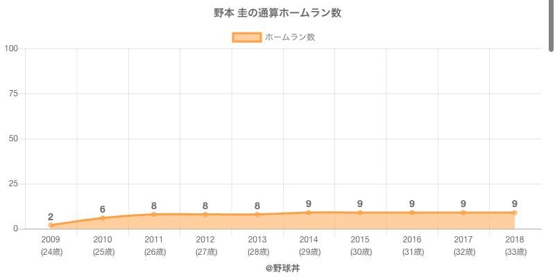 #野本 圭の通算ホームラン数