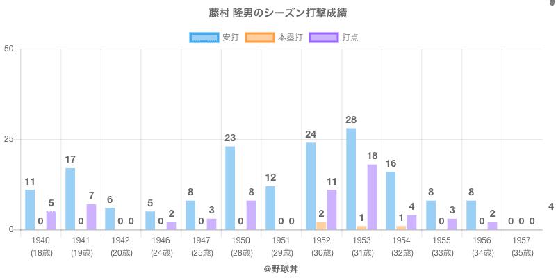 #藤村 隆男のシーズン打撃成績