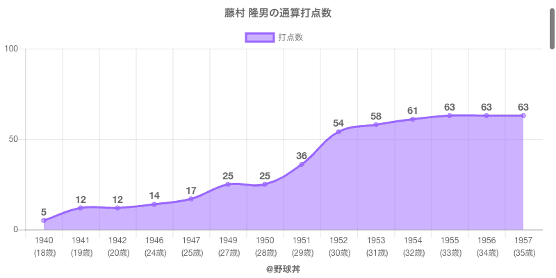 #藤村 隆男の通算打点数