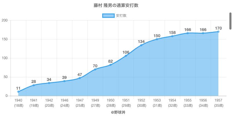#藤村 隆男の通算安打数