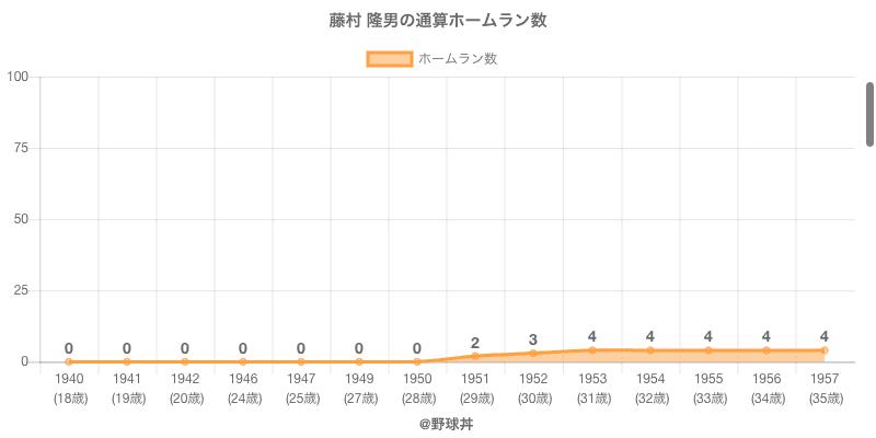 #藤村 隆男の通算ホームラン数