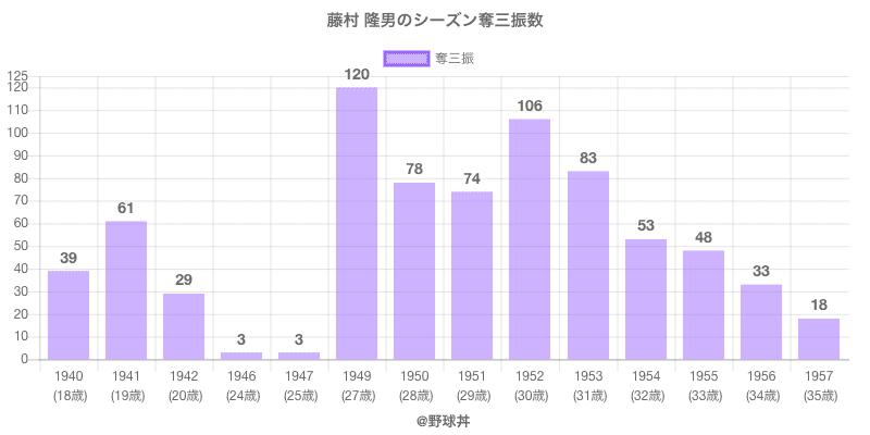 #藤村 隆男のシーズン奪三振数