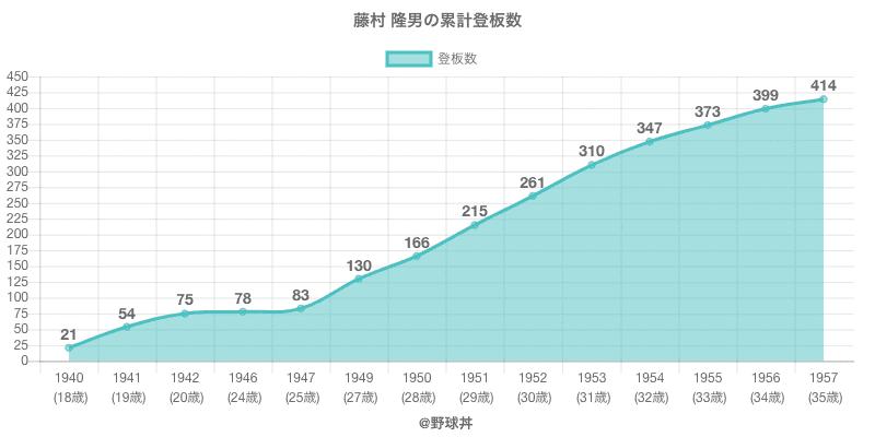 #藤村 隆男の累計登板数
