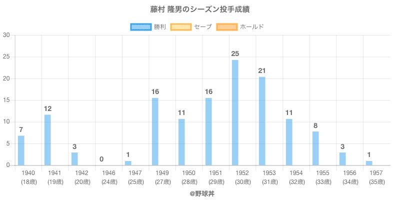 #藤村 隆男のシーズン投手成績
