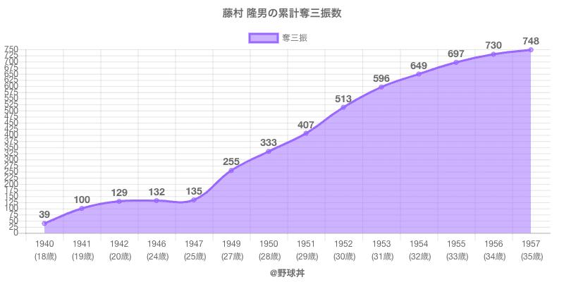 #藤村 隆男の累計奪三振数