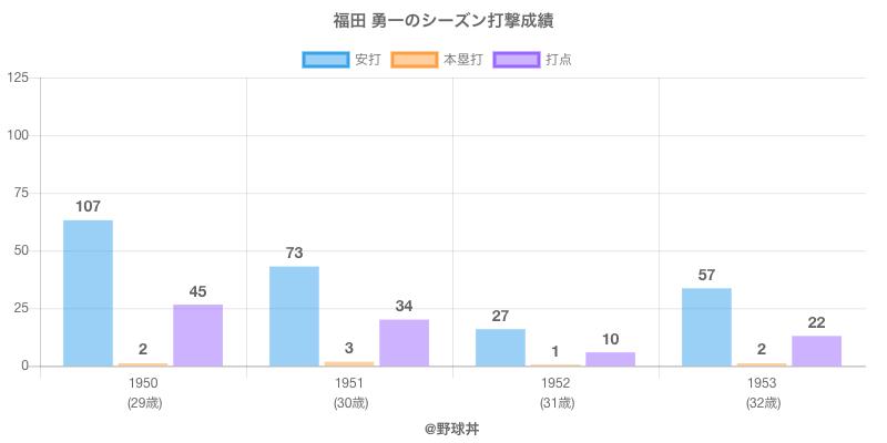 #福田 勇一のシーズン打撃成績
