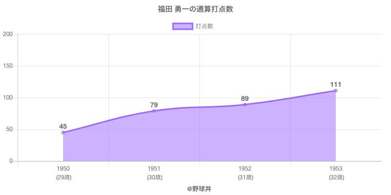 #福田 勇一の通算打点数