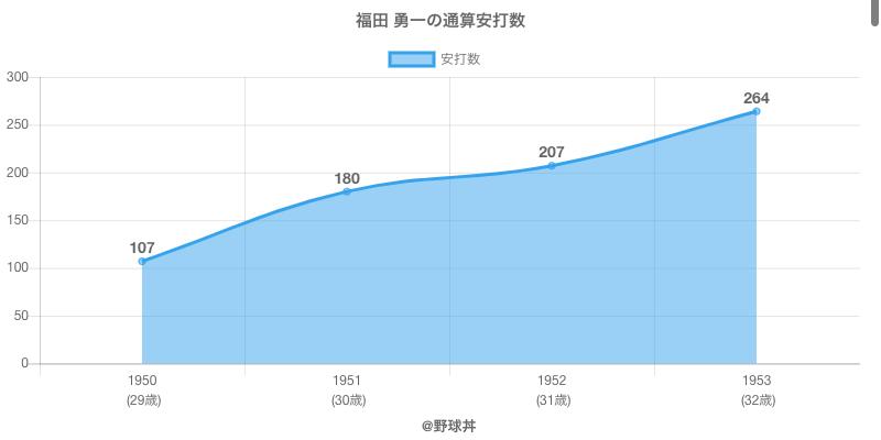 #福田 勇一の通算安打数