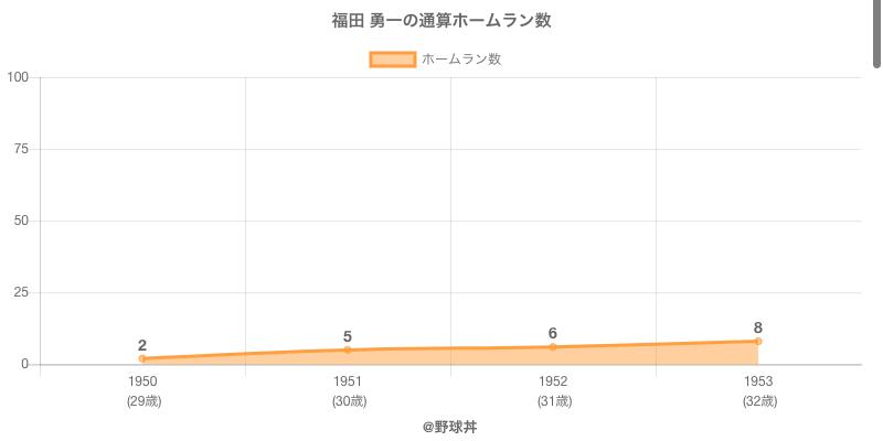 #福田 勇一の通算ホームラン数
