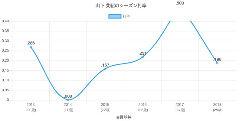 山下 斐紹のシーズン打率