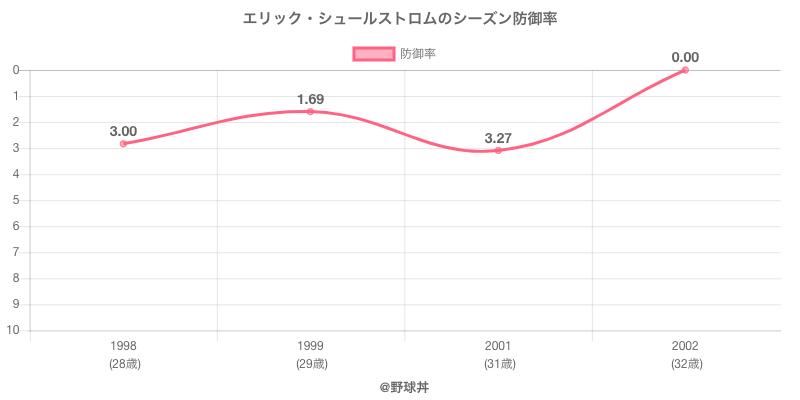 エリック・シュールストロムのシーズン防御率