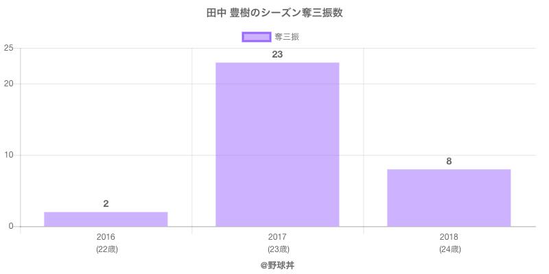 #田中 豊樹のシーズン奪三振数