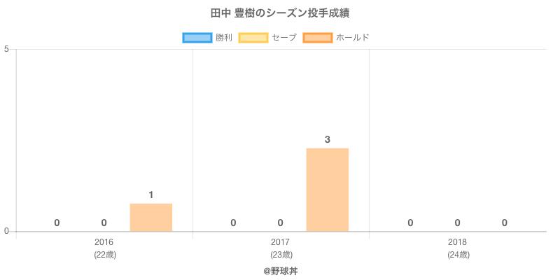 #田中 豊樹のシーズン投手成績