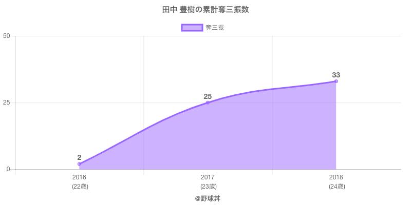 #田中 豊樹の累計奪三振数