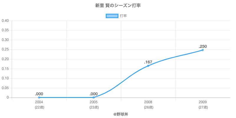 新里 賢のシーズン打率
