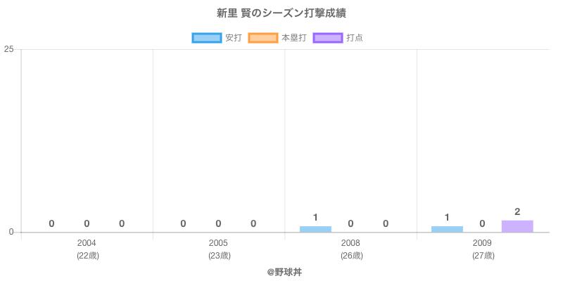 #新里 賢のシーズン打撃成績