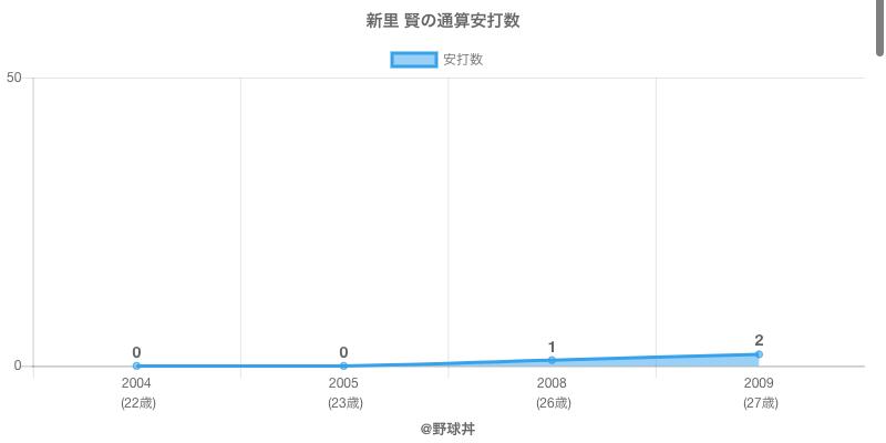 #新里 賢の通算安打数