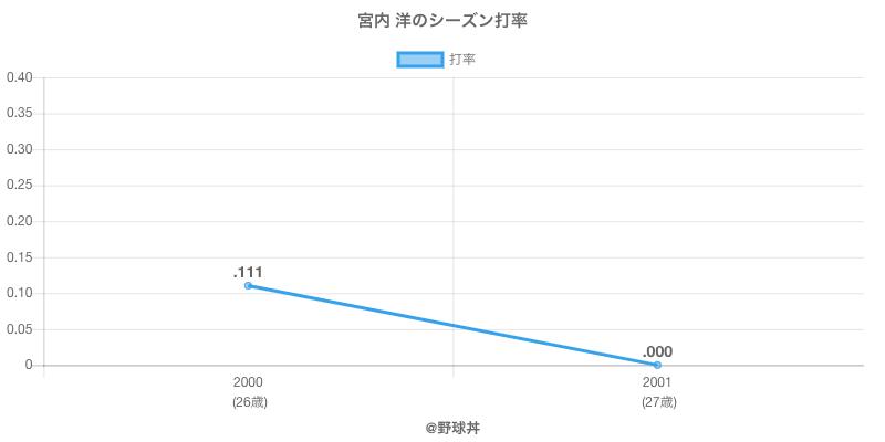 宮内 洋のシーズン打率